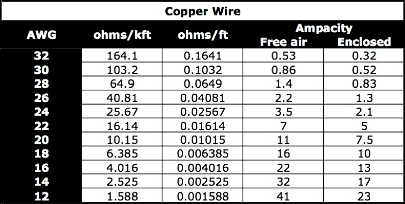 30 gauge wire ampacity wiring data dorable stranded wire ampacity chart crest schematic diagram rh healthygets info wire gauge amp rating chart keyboard keysfo Gallery