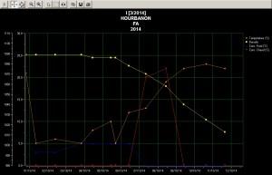 courbe fermentation medoc 2014 cuve I le 11 oct.bmp