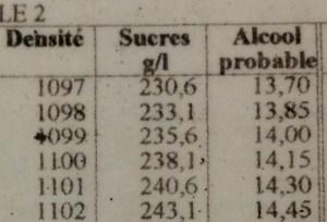 vin medoc table densite