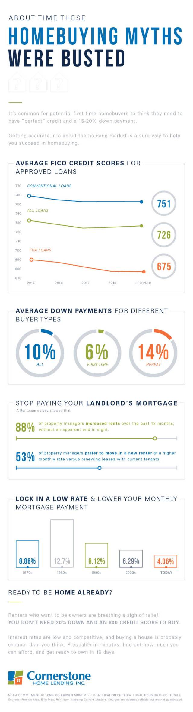 Big myths BUSTED: Avg  first time home buyer down payment is