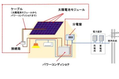太陽光発電システムの概要