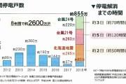 停電災害が急増(同社資料から抜粋)