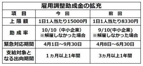 助成 雇用 金 15000 調整 雇用調整助成金(新型コロナ特例) |厚生労働省