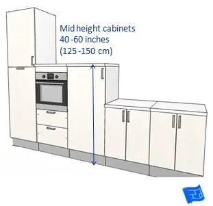 Standard Height Between Countertop And Cabinet