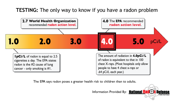 milwaukee-home-inspection-a-graph-showing-if-you-have-a-radon-problem