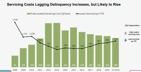 servicing-costs