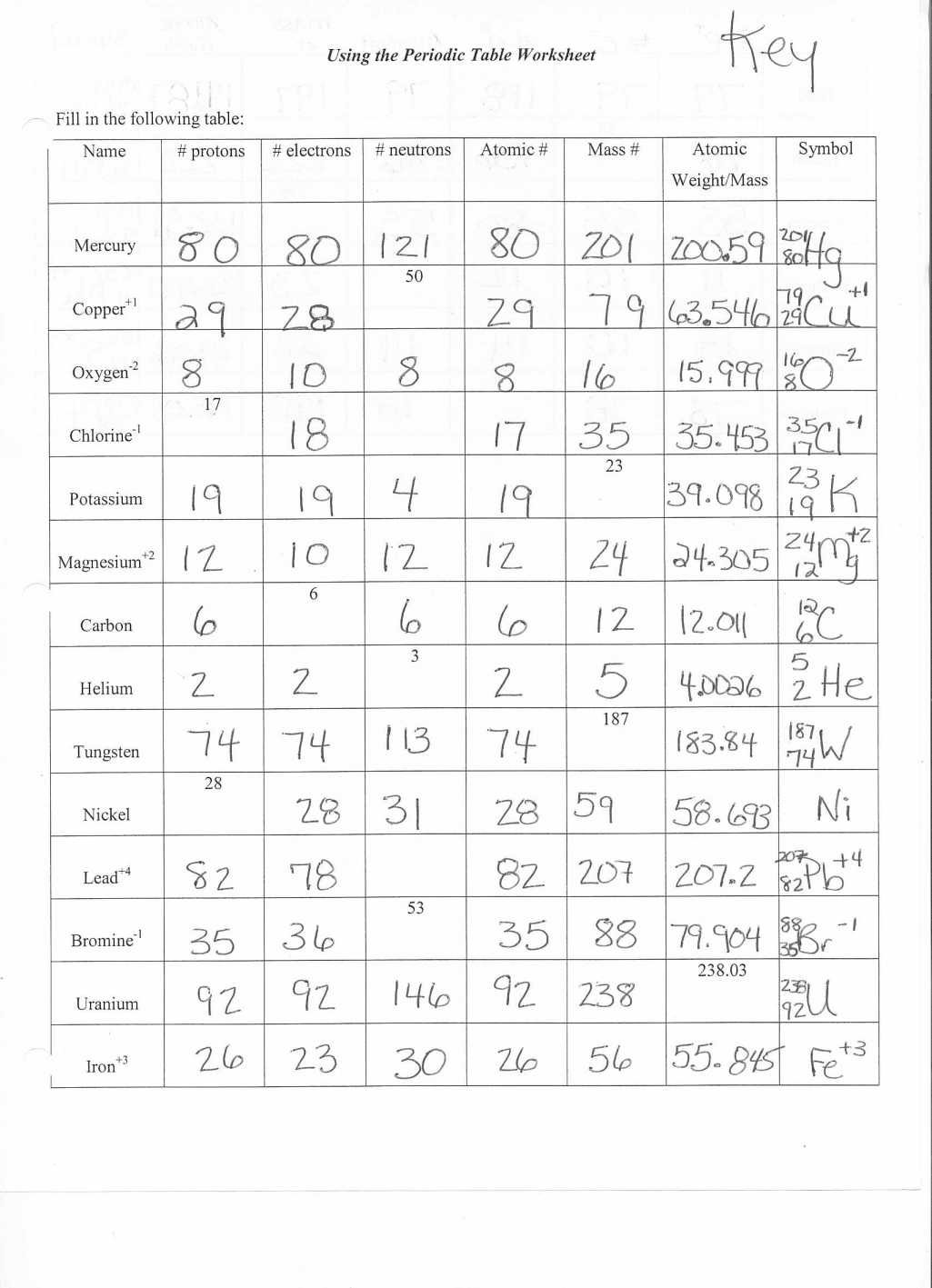 Electron Configuration Worksheets 2 Answer Key