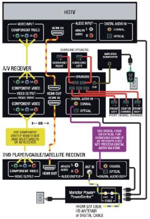 AV Receiver Diagram