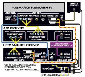 HD TV Diagram