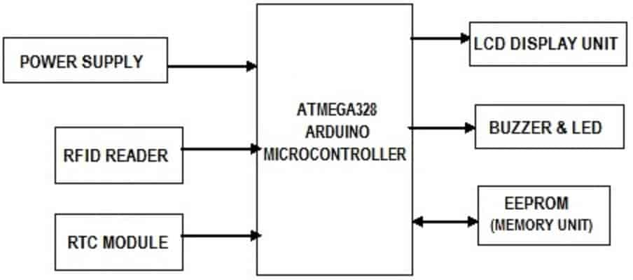 Rfid Attendance System Block Diagram | #1 Wiring Diagram Source