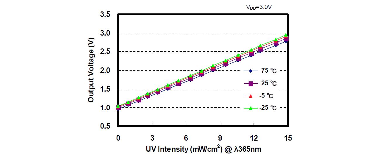 UV Sensor ML8511 & Arduino for UV Ray Intensity Measurement