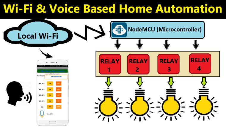 Voice Controlled Home Automation Using NodeMCU
