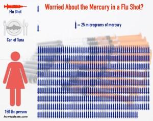 Fact Check: Mercury Content in Flu Shot
