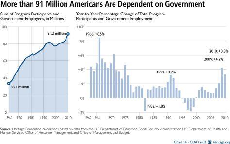 GOV'T DEPENDENCE CDA-2012-index-dependence-govt-chart-14_1515