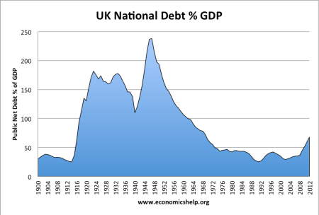 National Debt From 1900
