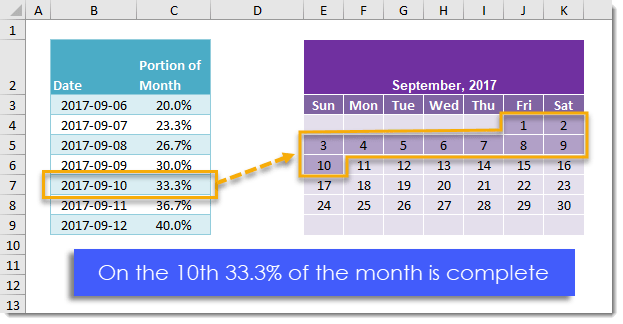 How-To-Get-The-Percent-Of-The-Month-Completed How To Get The Percent Of The Month Completed