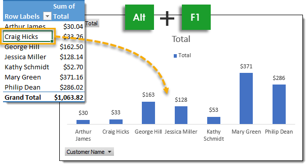 Keyboard-Shortcut-to-Add-a-PivotChart 101 Advanced Pivot Table Tips And Tricks You Need To Know