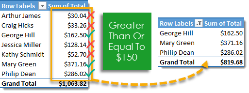 Pivot-Table-with-Greater-Than-or-Equal-to-Filter-Applied 101 Advanced Pivot Table Tips And Tricks You Need To Know