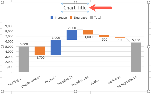 Click the Chart Title to change it