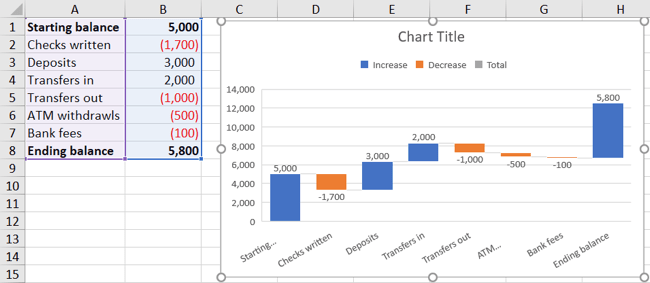Example of a waterfall chart inserted