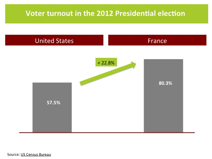 Voter turnout - Differences in American and French Political Advertising