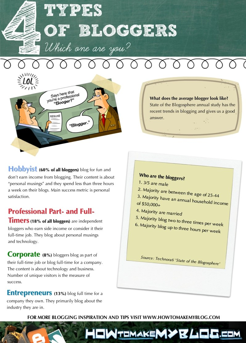 What Type Of Blogger Are You? [Infographic]