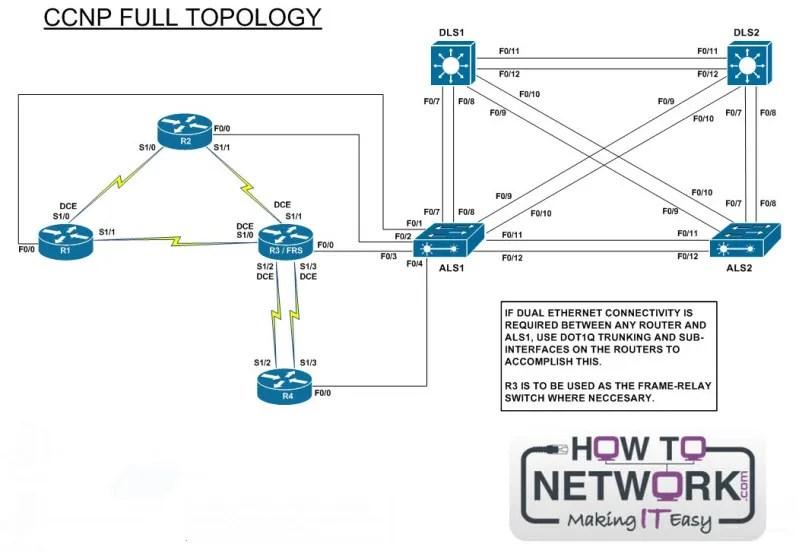 CCNP_Rack_Topology2800
