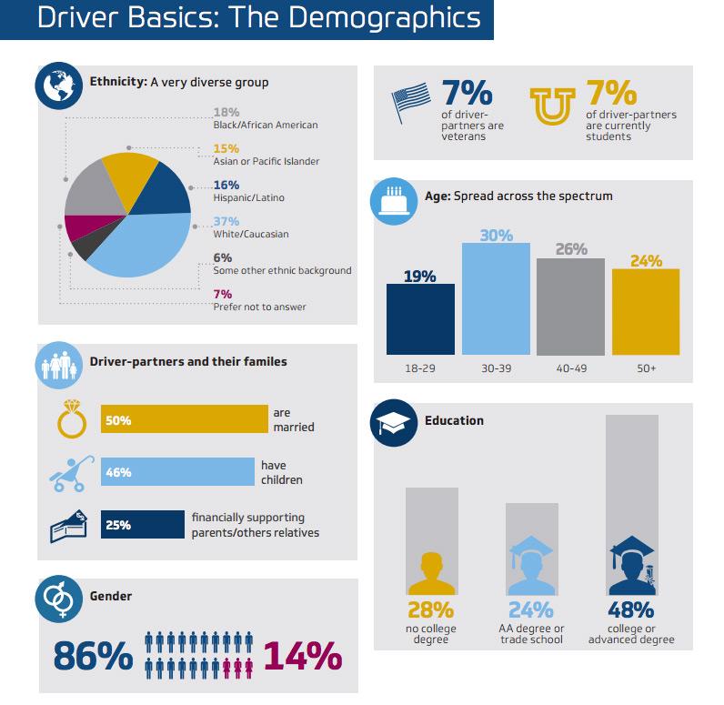 Uber demographics - BSG Study