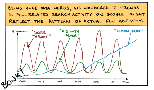 Google trends comic book