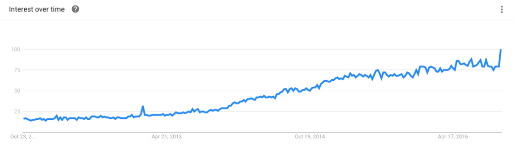 pomade trend