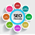Detailed Analysis on SEO Tools and Its Variegated Types