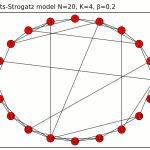 Random Graph Generation in Perl