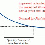 Elastic Demand: Cloud + Mobile + Big Data
