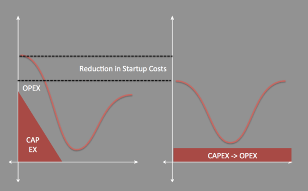 Cloud Reduces Startup Costs