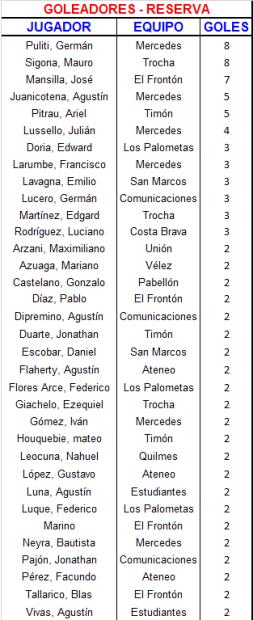 23 Goleadores