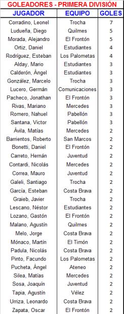 26 Goleadores Primera (3)