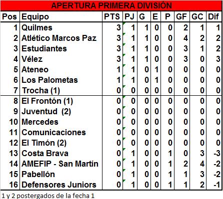 Victorias de Estudiantes, Quilmes y Marcos Paz en el debut