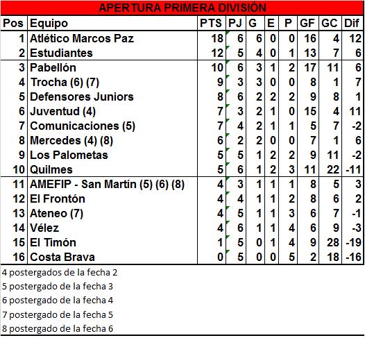 Trocha venció a El Frontón y empataron Comunicaciones y Quilmes