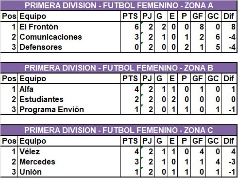 En Fútbol Femenino, Vélez pelea todas las categorías