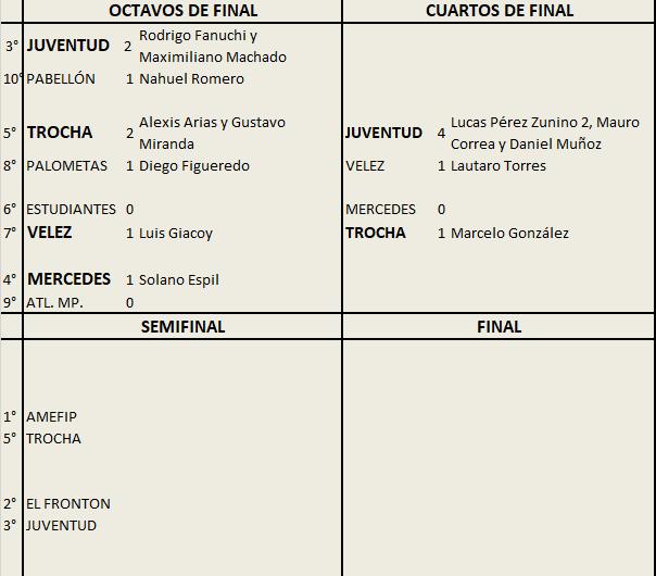 Trocha eliminó a Mercedes y Juventud a Vélez en Primera División