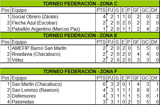 Festival de goles en los empates de Defensores y Barrio San Martín