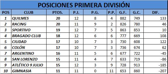 Quilmes venció a Bragado Club y es líder en Primera División