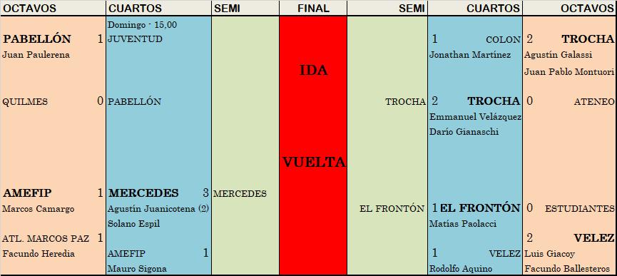 Mercedes sacó a San Martín, Trocha eliminó a Colón y El Frontón, con ventaja, a Vélez