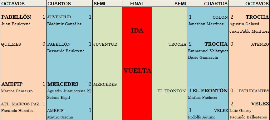 Juventud clasificó y dirimirá con Trocha el tercero que juegue el Regional Amateur