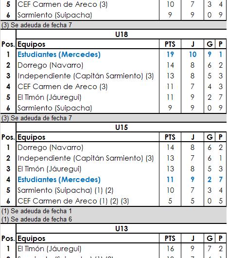 Dos victorias para Estudiantes en Primera División