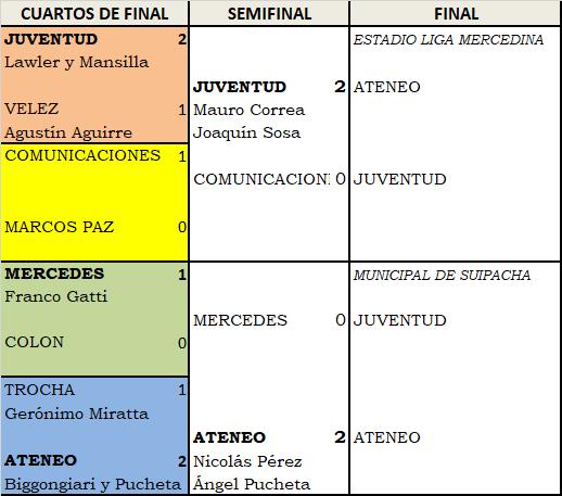 Ateneo y Juventud de Suipacha son los finalistas del Clausura