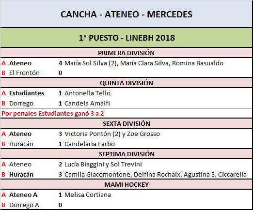 Ateneo campeón en Primera, Sexta y Mami y Estudiantes en Quinta en LINEBH