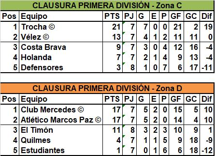 Trocha goleó a Vélez y se aseguró el primer puesto en la Zona C