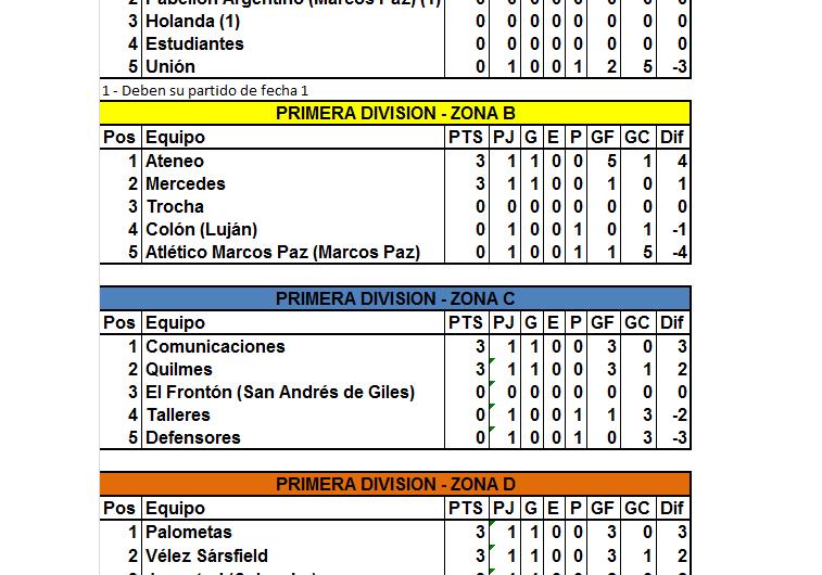Club Mercedes debutó en la Liga con triunfo ante Colón