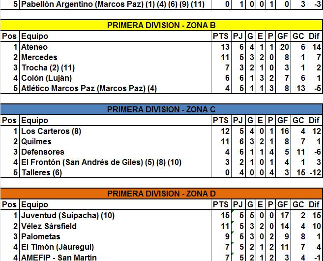 Ateneo recuperó la punta en la Zona B y Los Carteros aprovecharon la derrota de Quilmes